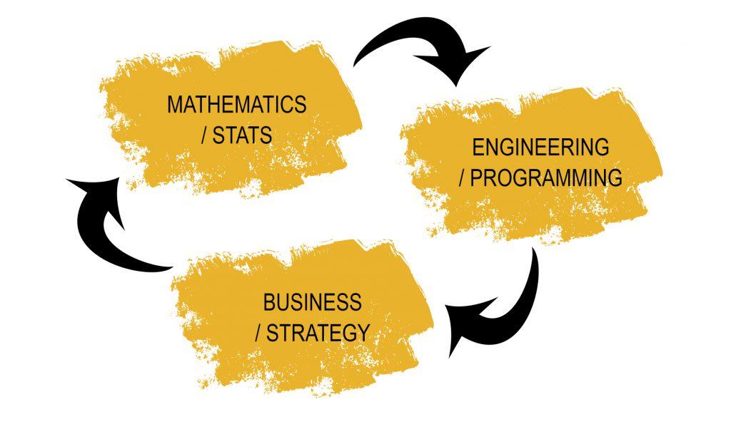 Data Scientist Skill Set