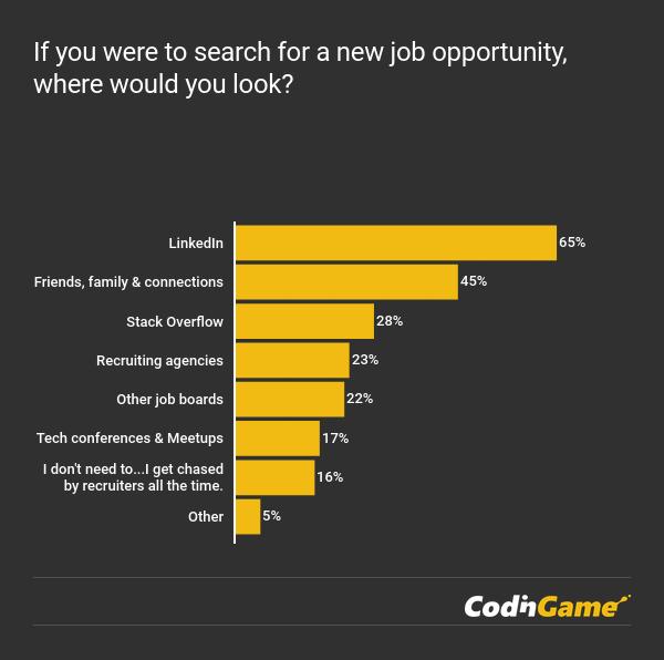 CodinGame Developer Survey 2018 - Developers job hunting chart