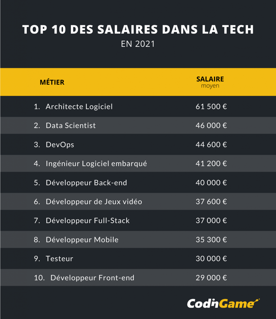 Visuel du top 10 CodinGame 2021 des salaires dans la tech